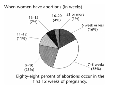When Women Have Abortions Pie Chart
